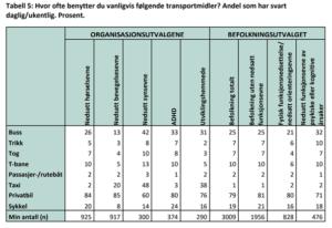 Tabell over bruk av ulike transportmidler brukt av kategorier av funksjonsnedsettelser