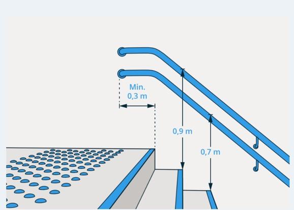 Illustrasjon av trapp med håndløper i to forskjellige høyder, 0,9 og 0,7 m.