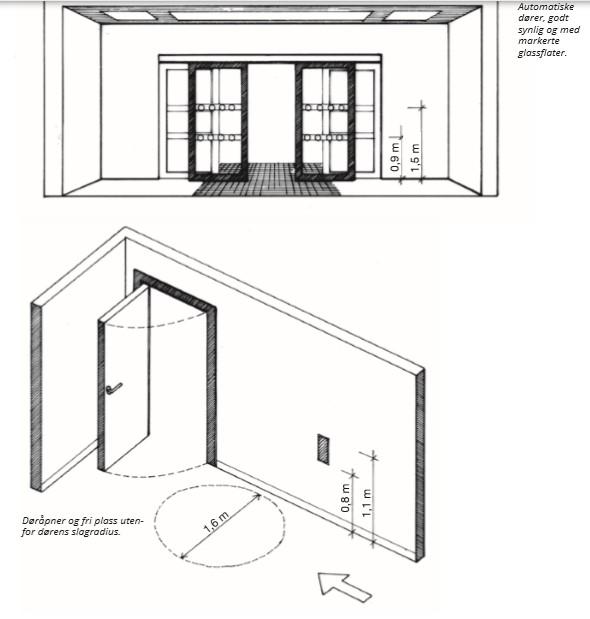 Illustrasjon av inngangspartier med automatiske dører og døråpner